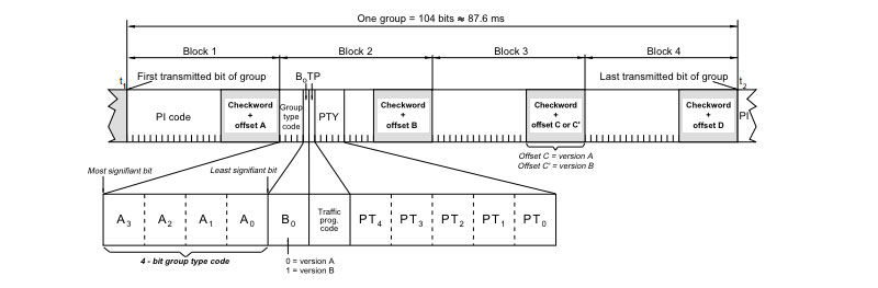 RDS Format: Group -Blocks (Detailed)