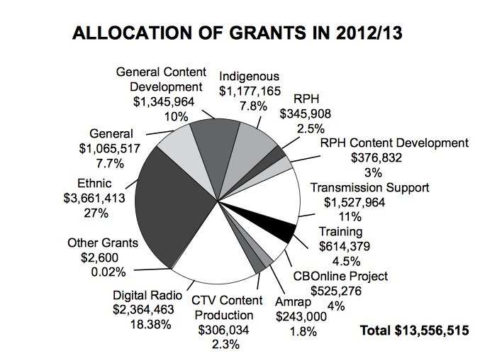 CBF Grant Allocation - 2012/2013