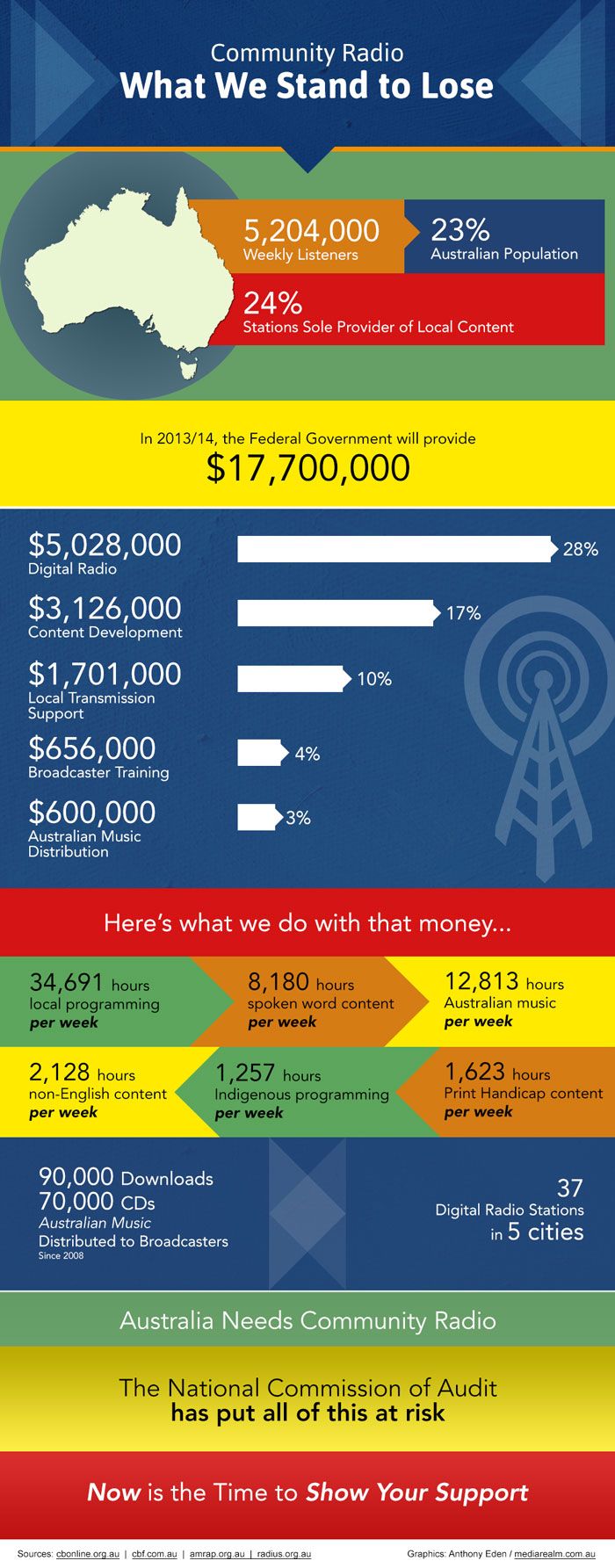 Community Radio Funding Infographic (Small)
