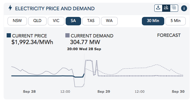 SA's Current Electricity Prices