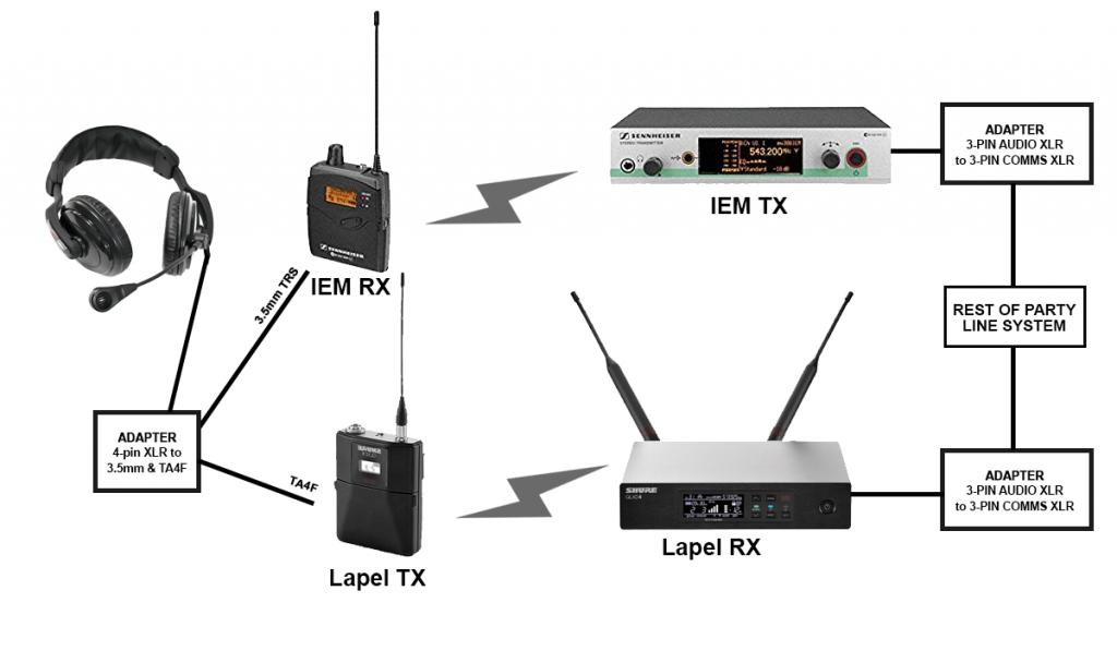 DIY Wireless Party Line Comms System & og Party Line ... on